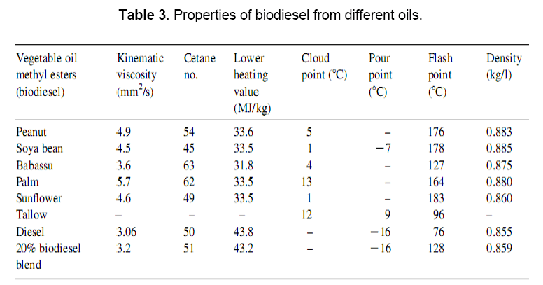 Biodiesel: an Alternative fuel Produced From Vegetable Oils