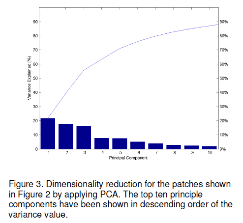 electronic-biology-Dimensionality-reduction