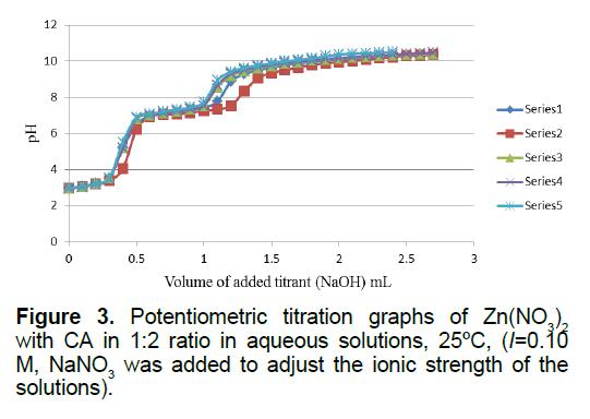 ejbio-titration-graphs